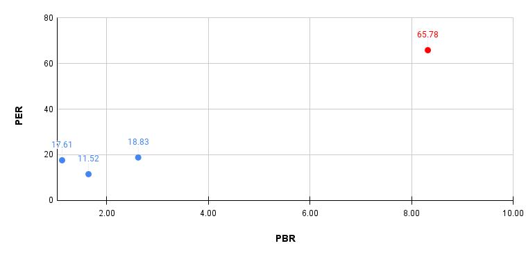 stock investment analysis shikino chart