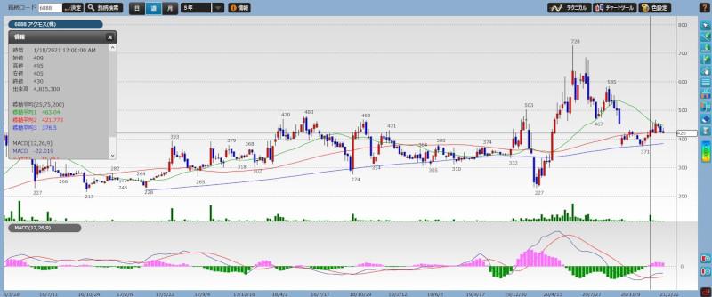 stock investment analytics08-01