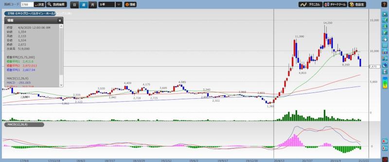 stock investment tenbagger04-01