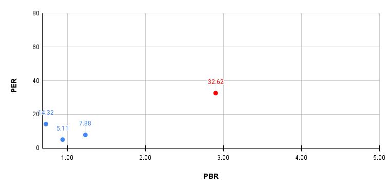stock investment analysis elogit chart