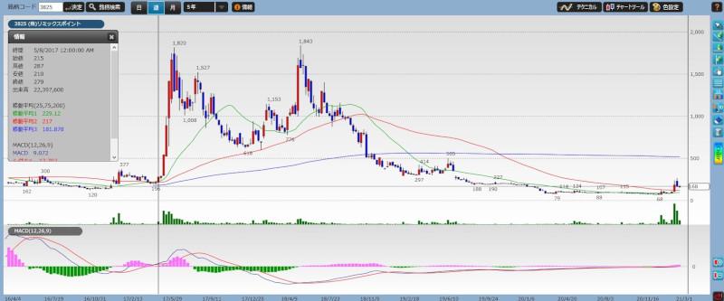 stock investment analytics10-01