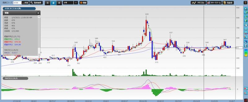 stock investment analytics17-02