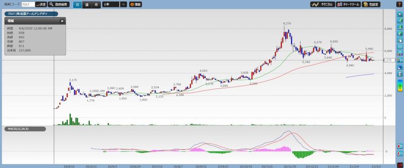 stock investment tenbagger03-01