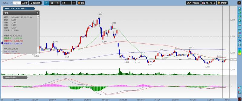 stock investment analytics18-01