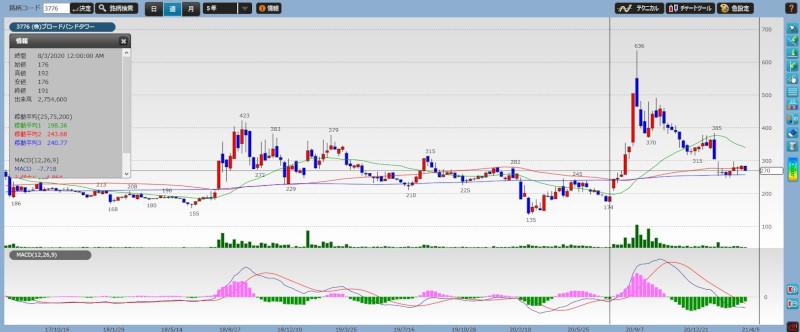 stock investment analytics20-01
