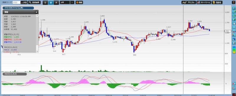 stock investment analysis falcom chart01
