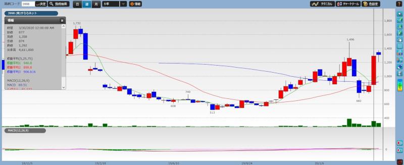 stock investment tenbagger08-02