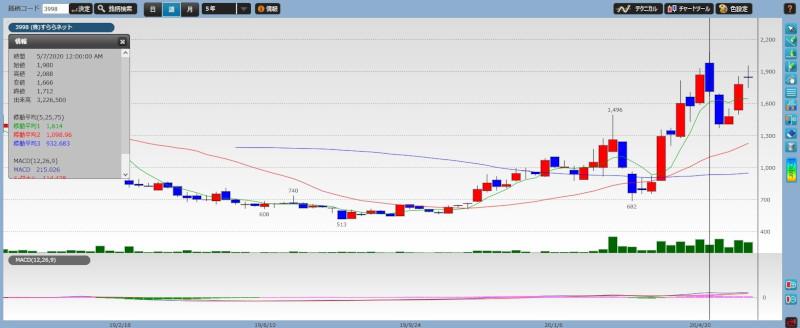 stock investment tenbagger08-03