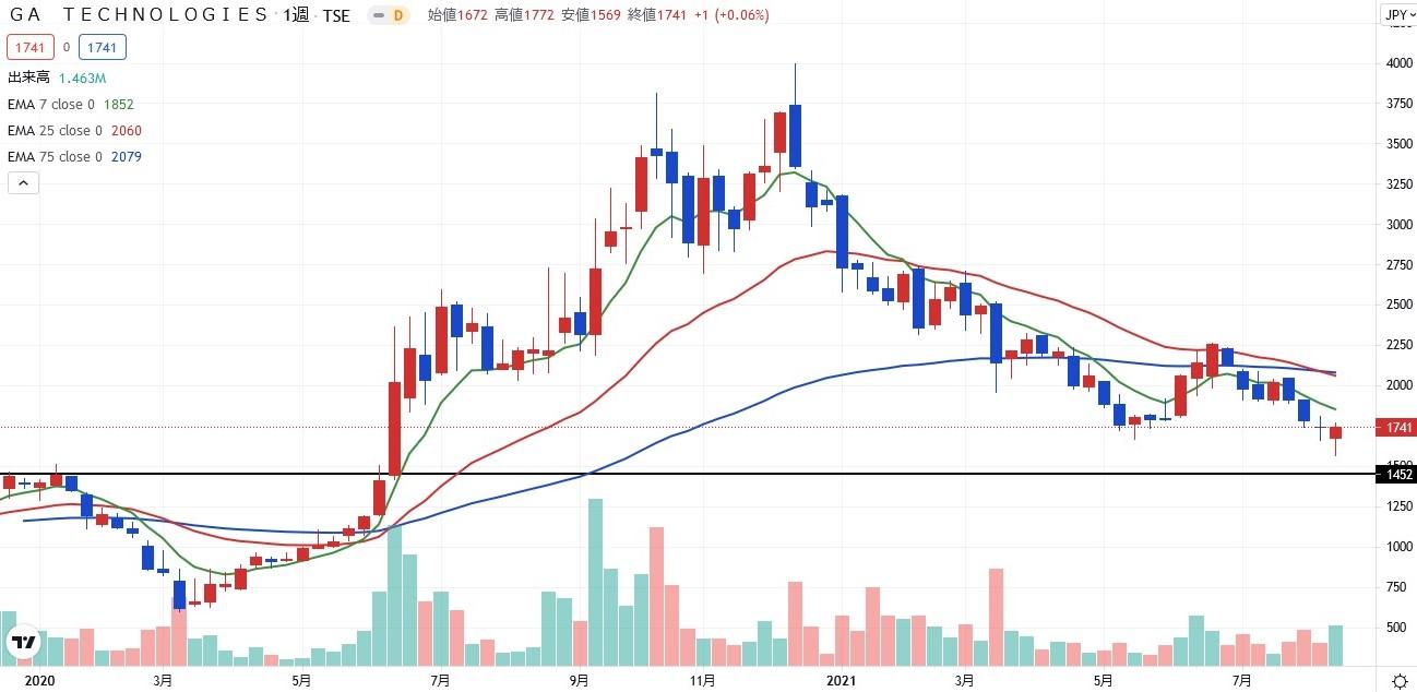 stock investment analytics58-02