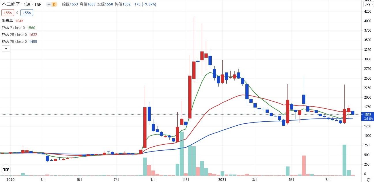 stock investment tenbagger10-02