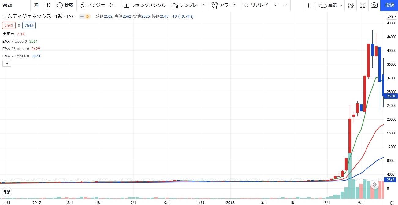 stock investment tenbagger11-02